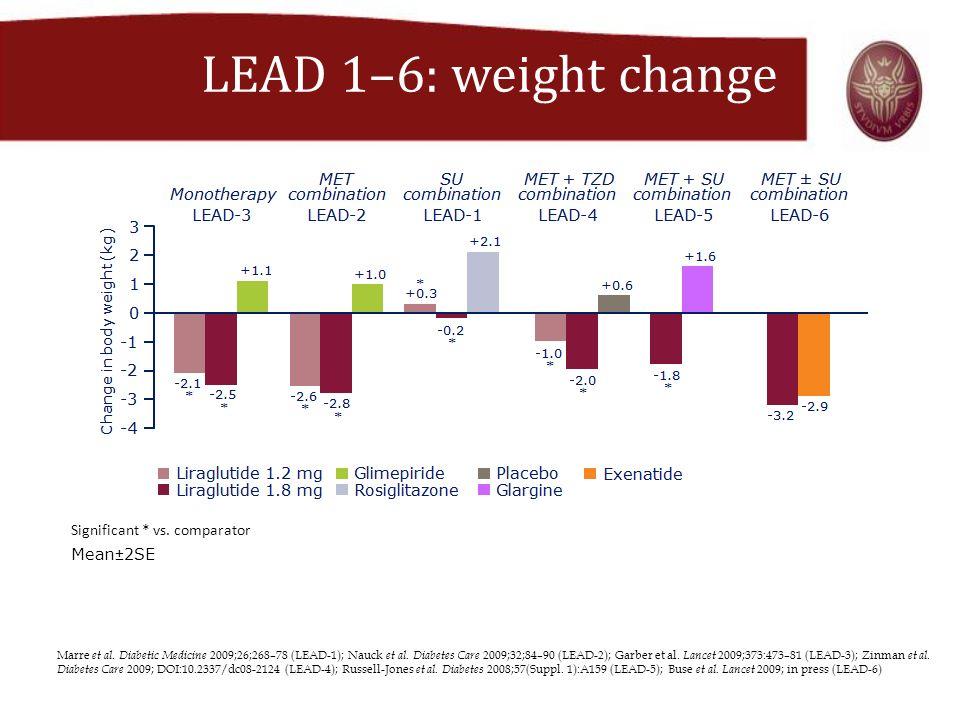 LEAD 1–6: weight change Significant * vs. comparator Mean±2SE Marre et al. Diabetic Medicine 2009;26;268–78 (LEAD-1); Nauck et al. Diabetes Care 2009;