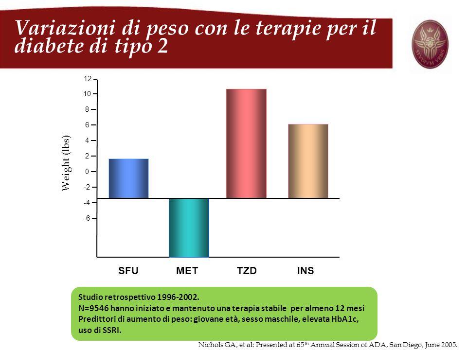 Weight (lbs) 12 – 10 – 8 – 6 – 4 – 2 – 0 – -2 – -4 – -6 – SFU MET TZD INS Studio retrospettivo 1996-2002. N=9546 hanno iniziato e mantenuto una terapi