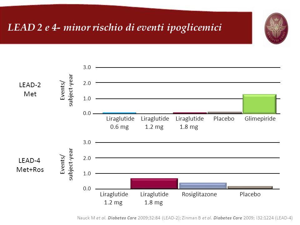Liraglutide 0.6 mg Liraglutide 1.8 mg PlaceboGlimepiride LEAD-2 Met 0.0 1.0 2.0 3.0 Events/ subject-year Liraglutide 1.2 mg LEAD-4 Met+Ros Events/ sub