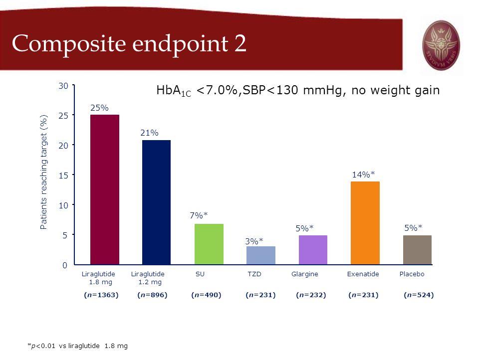 Composite endpoint 2 25% 21% 7%* 3%* 5%* 14%* 5%* 0 5 10 15 20 25 30 Patients reaching target (%) Liraglutide 1.8 mg Liraglutide 1.2 mg SUTZDGlargineE