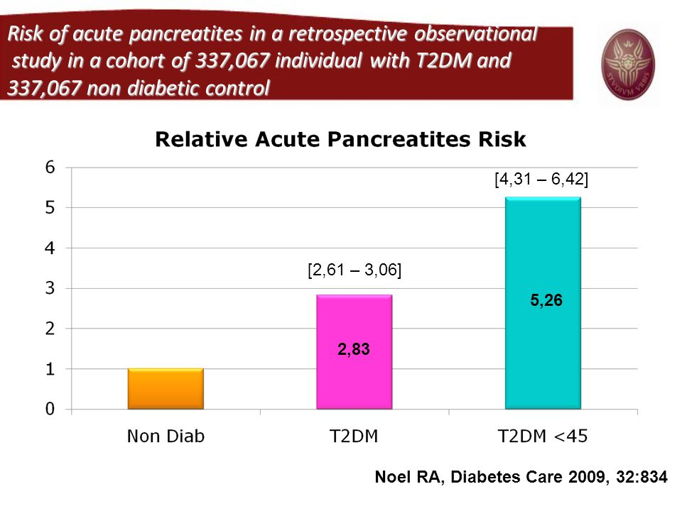 Risk of acute pancreatites in a retrospective observational study in a cohort of 337,067 individual with T2DM and 337,067 non diabetic control [2,61 –