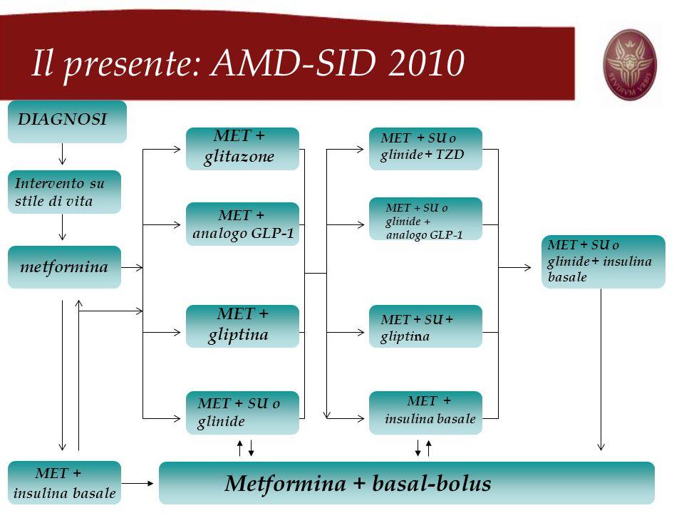DIAGNOSI Intervento su stile di vita metformina MET + insulina basale MET + glitazone MET + analogo GLP-1 MET + gliptina MET + SU o glinide MET + SU o