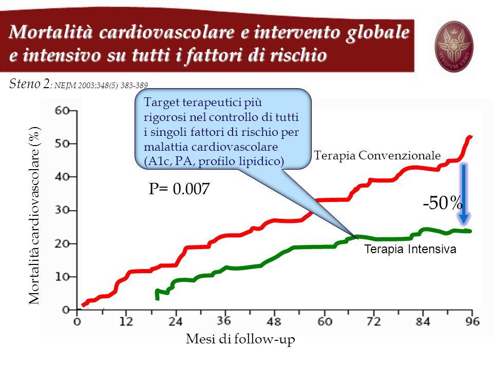 Mortalità cardiovascolare (%) Mesi di follow-up Terapia Convenzionale P= 0.007 Terapia Intensiva -50% Target terapeutici più rigorosi nel controllo di