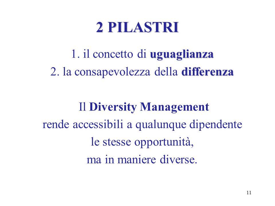 11 2 PILASTRI uguaglianza 1. il concetto di uguaglianza differenza 2. la consapevolezza della differenza Il Diversity Management rende accessibili a q