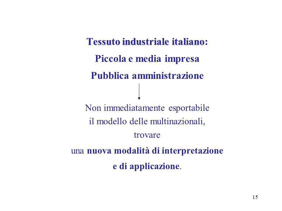 15 Tessuto industriale italiano Tessuto industriale italiano: Piccola e media impresa Pubblica amministrazione Non immediatamente esportabile il model