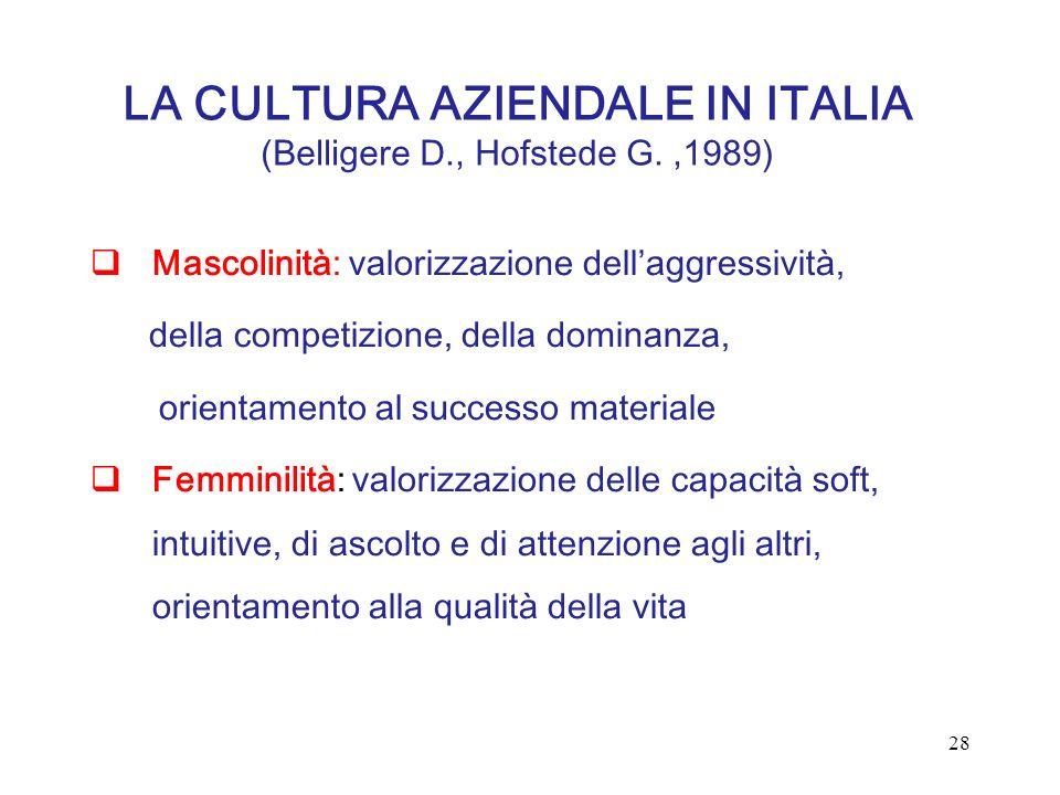 LA CULTURA AZIENDALE IN ITALIA (Belligere D., Hofstede G.,1989) Mascolinità: valorizzazione dellaggressività, della competizione, della dominanza, ori