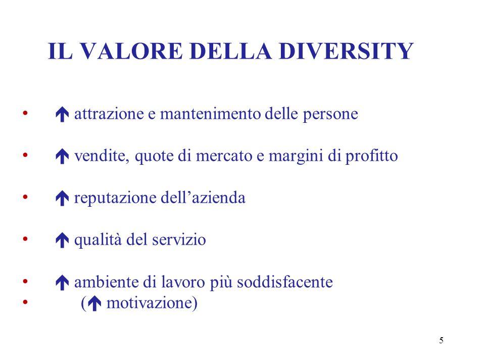 6 DIVERSITY MANAGEMENT I cinque stadi dellinvestimento nella diversità (ricerca ISTUD 2006) 1.