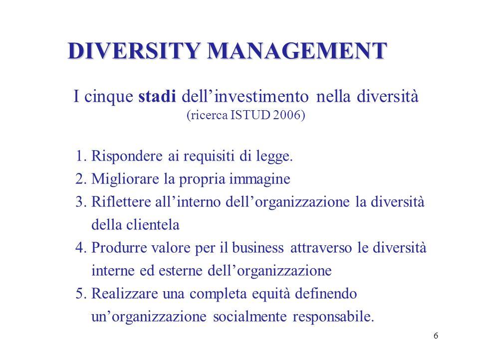 6 DIVERSITY MANAGEMENT I cinque stadi dellinvestimento nella diversità (ricerca ISTUD 2006) 1. Rispondere ai requisiti di legge. 2. Migliorare la prop