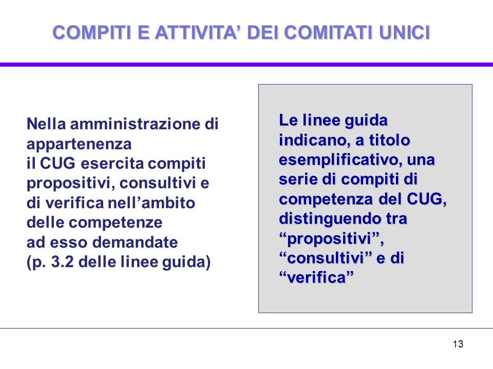 Nella amministrazione di appartenenza il CUG esercita compiti propositivi, consultivi e di verifica nellambito delle competenze ad esso demandate (p.