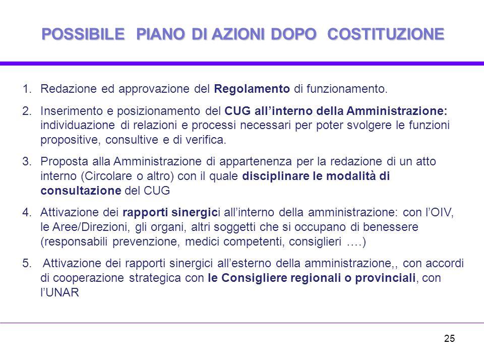 POSSIBILE PIANO DI AZIONI DOPO COSTITUZIONE 1.Redazione ed approvazione del Regolamento di funzionamento.