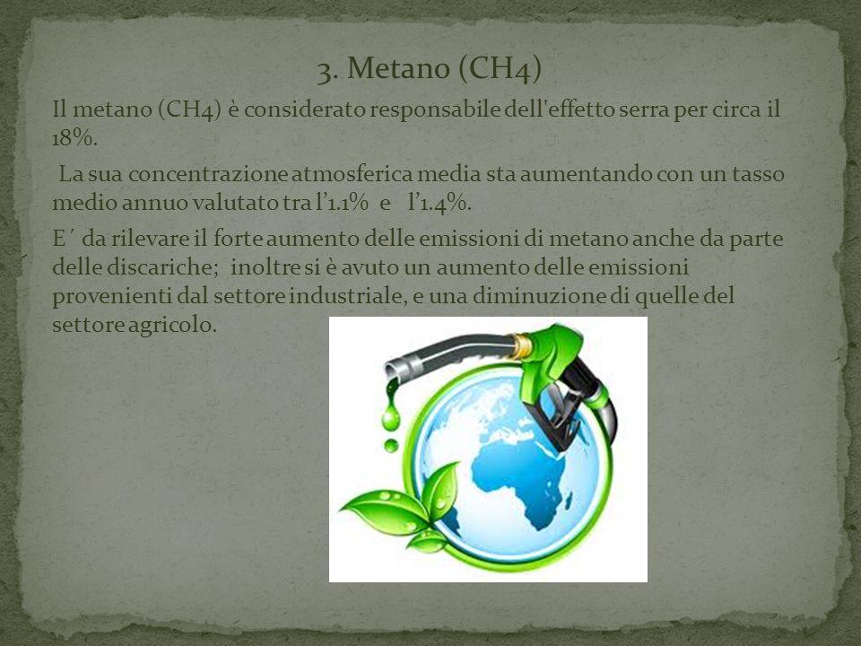 3. Metano (CH4) Il metano (CH4) è considerato responsabile dell'effetto serra per circa il 18%. La sua concentrazione atmosferica media sta aumentando