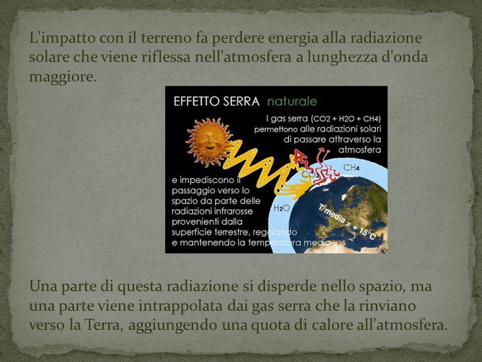 L'impatto con il terreno fa perdere energia alla radiazione solare che viene riflessa nell'atmosfera a lunghezza d'onda maggiore. Una parte di questa
