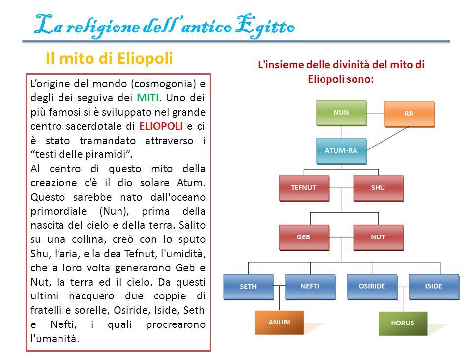 La religione dellantico Egitto 3 Il mito di Eliopoli Lorigine del mondo (cosmogonia) e degli dei seguiva dei MITI. Uno dei più famosi si è sviluppato
