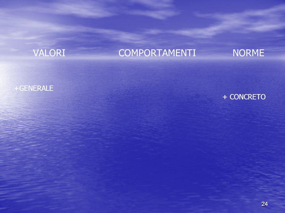 24 VALORICOMPORTAMENTINORME +GENERALE + CONCRETO