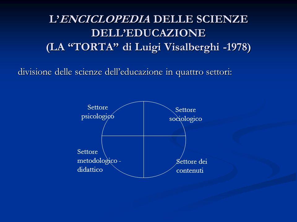 LENCICLOPEDIA DELLE SCIENZE DELLEDUCAZIONE (LA TORTA di Luigi Visalberghi -1978) divisione delle scienze delleducazione in quattro settori: Settore ps