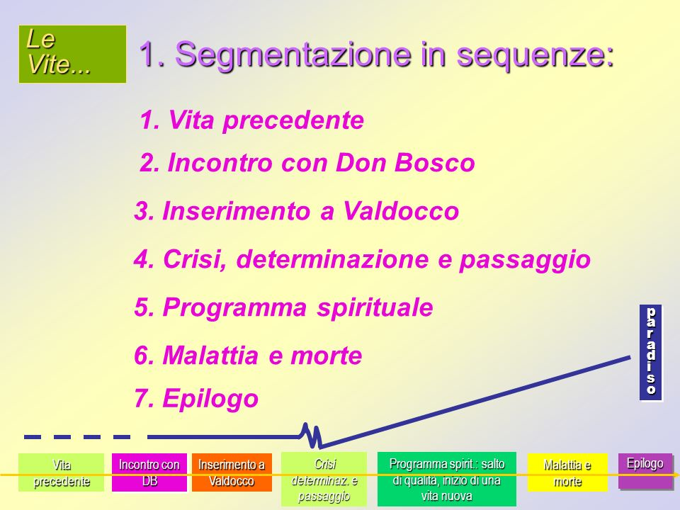 1. Segmentazione in sequenze: 1. Vita precedente 2.