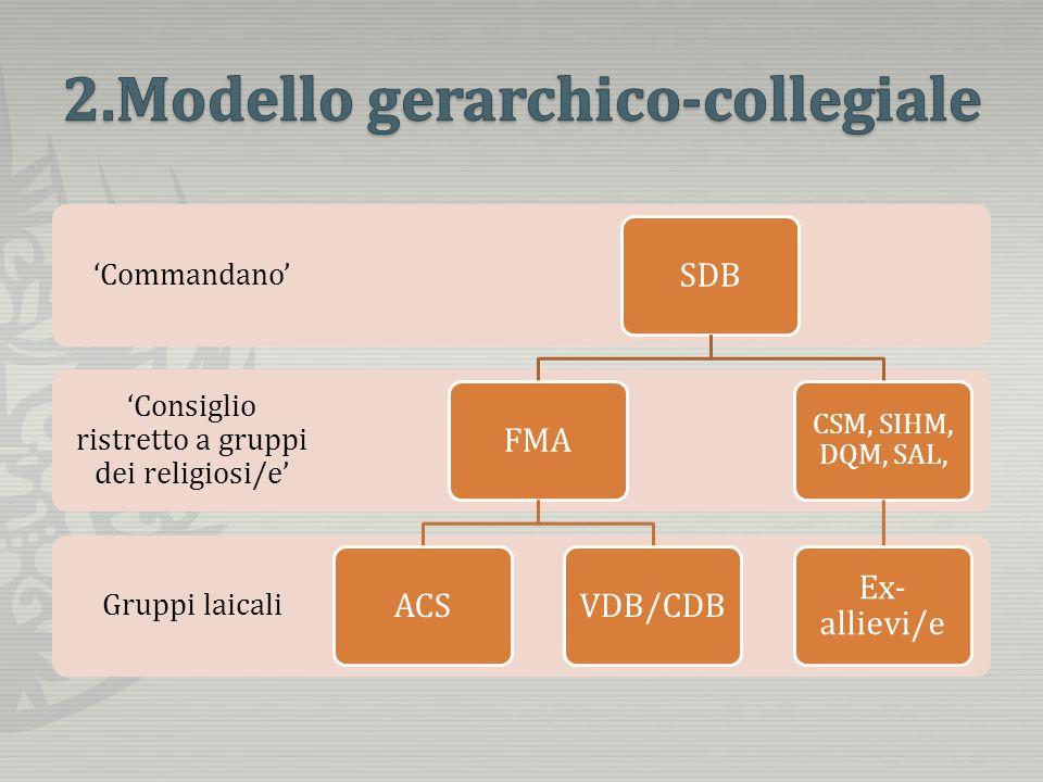 Gruppi laicali Consiglio ristretto a gruppi dei religiosi/e Commandano SDBFMAACSVDB/CDB CSM, SIHM, DQM, SAL, Ex- allievi/e