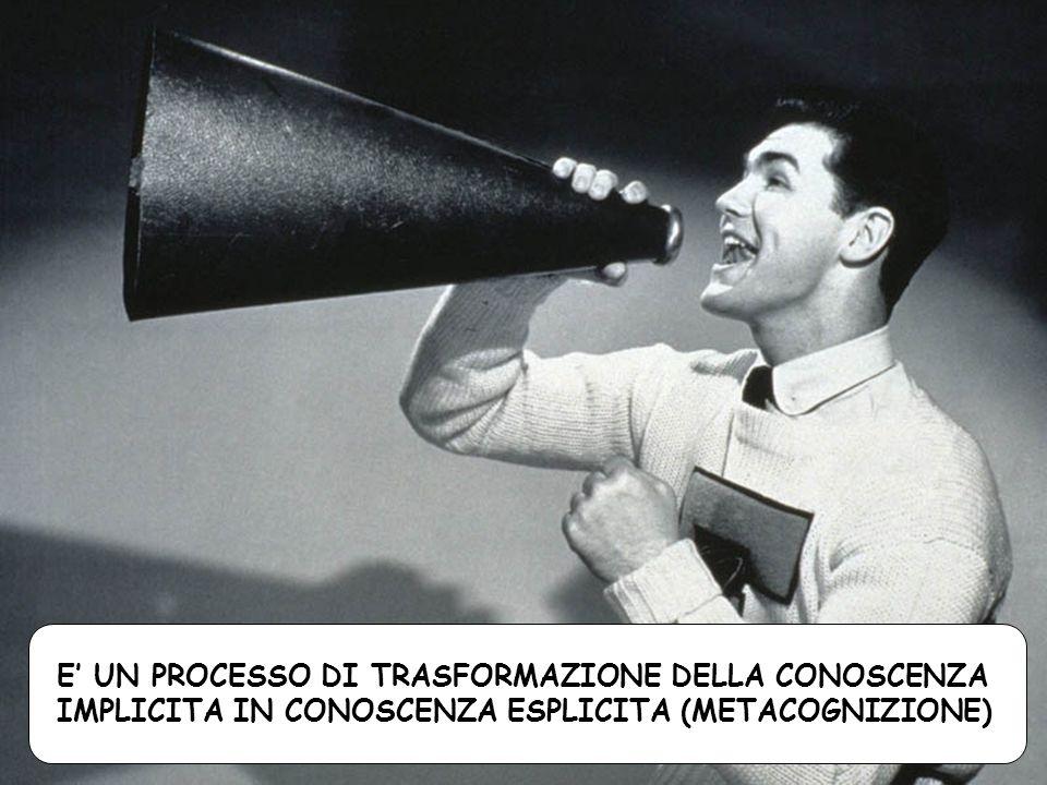 E UN PROCESSO DI TRASFORMAZIONE DELLA CONOSCENZA IMPLICITA IN CONOSCENZA ESPLICITA (METACOGNIZIONE)