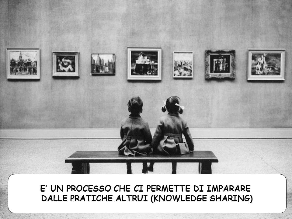 E UN PROCESSO CHE CI PERMETTE DI IMPARARE DALLE PRATICHE ALTRUI (KNOWLEDGE SHARING)