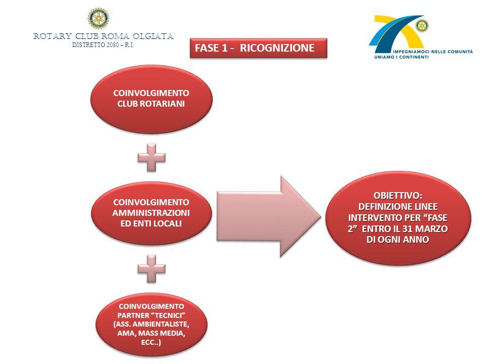 COINVOLGIMENTO CLUB ROTARIANI COINVOLGIMENTO AMMINISTRAZIONI ED ENTI LOCALI COINVOLGIMENTO PARTNER TECNICI (ASS. AMBIENTALISTE, AMA, MASS MEDIA, ECC..