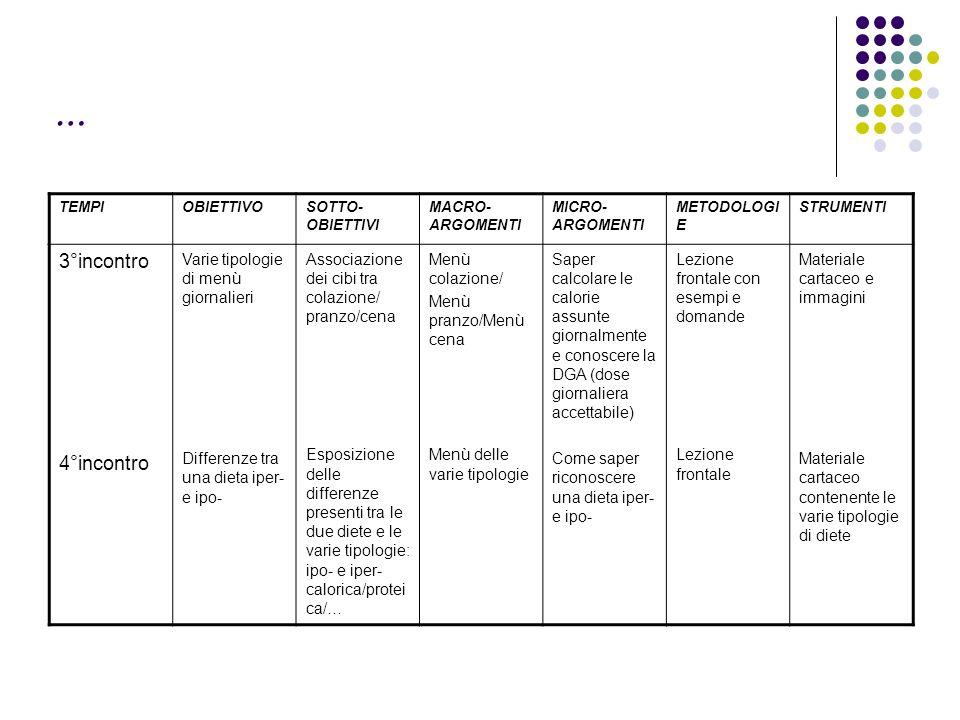 … TEMPIOBIETTIVOSOTTO- OBIETTIVI MACRO- ARGOMENTI MICRO- ARGOMENTI METODOLOGI E STRUMENTI 3°incontro 4°incontro Varie tipologie di menù giornalieri Differenze tra una dieta iper- e ipo- Associazione dei cibi tra colazione/ pranzo/cena Esposizione delle differenze presenti tra le due diete e le varie tipologie: ipo- e iper- calorica/protei ca/… Menù colazione/ Menù pranzo/Menù cena Menù delle varie tipologie Saper calcolare le calorie assunte giornalmente e conoscere la DGA (dose giornaliera accettabile) Come saper riconoscere una dieta iper- e ipo- Lezione frontale con esempi e domande Lezione frontale Materiale cartaceo e immagini Materiale cartaceo contenente le varie tipologie di diete