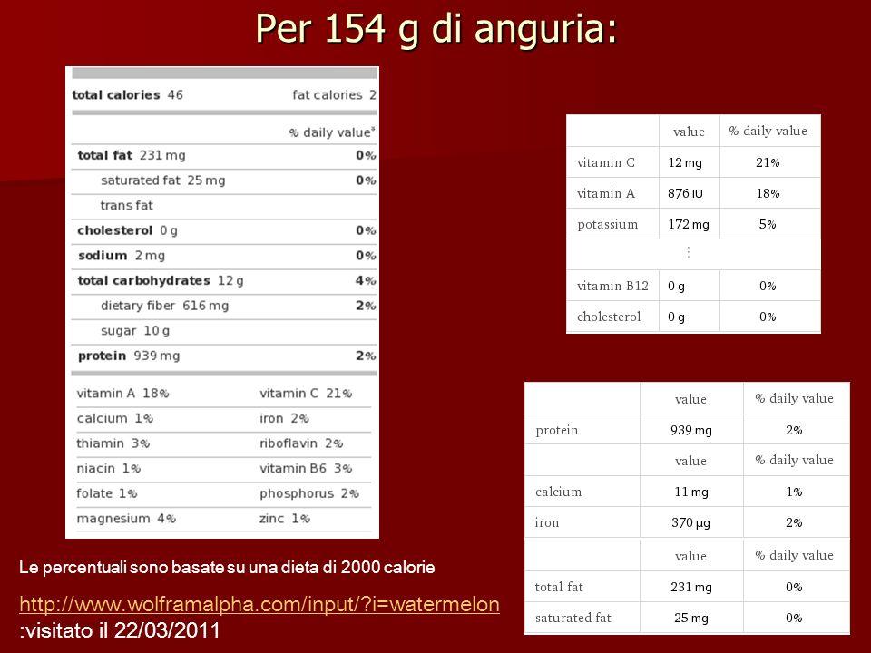 Per 154 g di anguria: Le percentuali sono basate su una dieta di 2000 calorie http://www.wolframalpha.com/input/?i=watermelon http://www.wolframalpha.