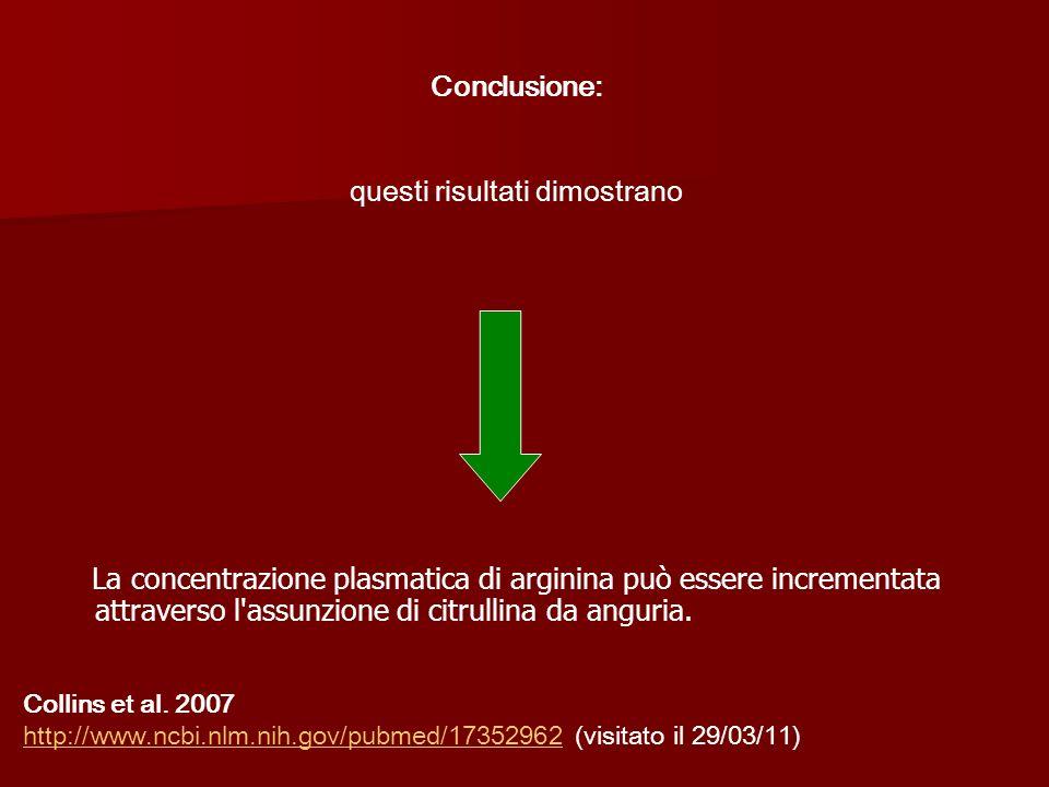 La concentrazione plasmatica di arginina può essere incrementata attraverso l'assunzione di citrullina da anguria. Conclusione: questi risultati dimos