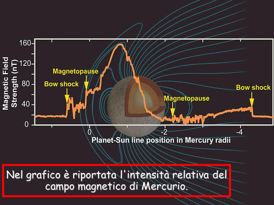 Nel grafico è riportata l'intensità relativa del campo magnetico di Mercurio.