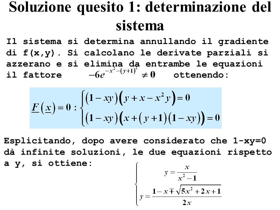 Soluzione quesito 1: determinazione del sistema Il sistema si determina annullando il gradiente di f(x,y).