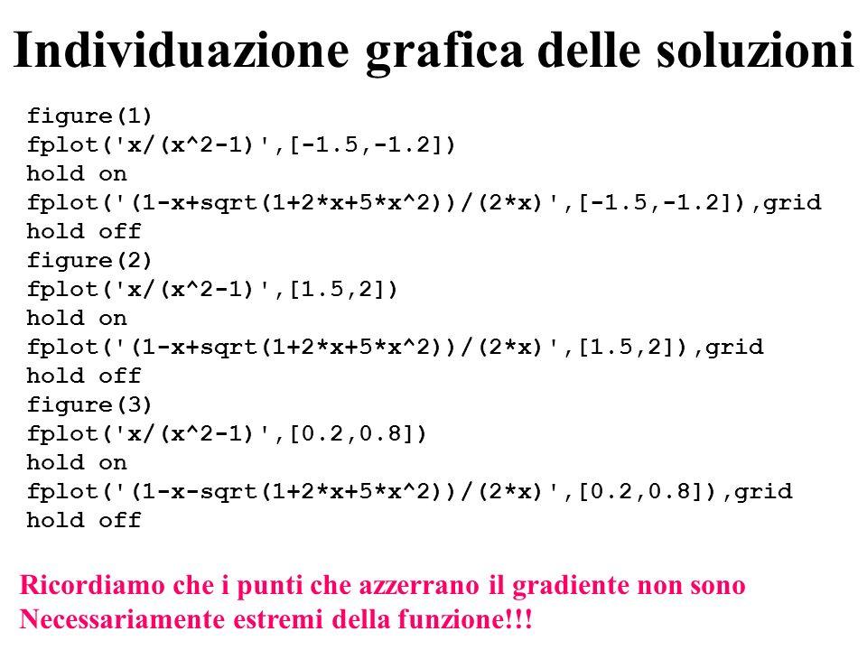 Individuazione grafica delle soluzioni figure(1) fplot( x/(x^2-1) ,[-1.5,-1.2]) hold on fplot( (1-x+sqrt(1+2*x+5*x^2))/(2*x) ,[-1.5,-1.2]),grid hold off figure(2) fplot( x/(x^2-1) ,[1.5,2]) hold on fplot( (1-x+sqrt(1+2*x+5*x^2))/(2*x) ,[1.5,2]),grid hold off figure(3) fplot( x/(x^2-1) ,[0.2,0.8]) hold on fplot( (1-x-sqrt(1+2*x+5*x^2))/(2*x) ,[0.2,0.8]),grid hold off Ricordiamo che i punti che azzerrano il gradiente non sono Necessariamente estremi della funzione!!!