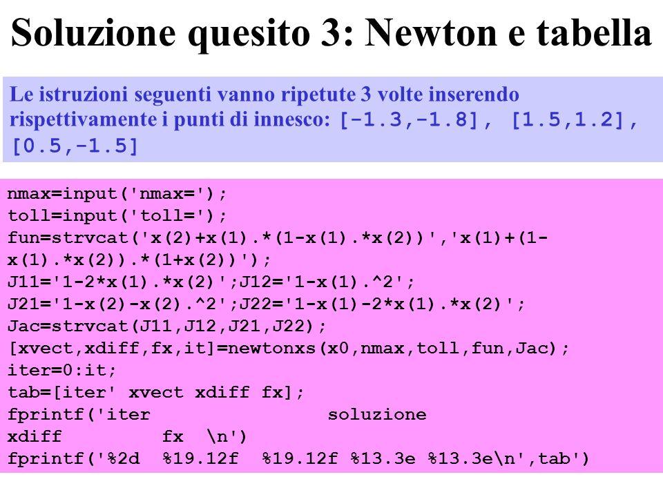 Soluzione quesito 3: Newton e tabella nmax=input( nmax= ); toll=input( toll= ); fun=strvcat( x(2)+x(1).*(1-x(1).*x(2)) , x(1)+(1- x(1).*x(2)).*(1+x(2)) ); J11= 1-2*x(1).*x(2) ;J12= 1-x(1).^2 ; J21= 1-x(2)-x(2).^2 ;J22= 1-x(1)-2*x(1).*x(2) ; Jac=strvcat(J11,J12,J21,J22); [xvect,xdiff,fx,it]=newtonxs(x0,nmax,toll,fun,Jac); iter=0:it; tab=[iter xvect xdiff fx]; fprintf( iter soluzione xdiff fx \n ) fprintf( %2d %19.12f %19.12f %13.3e %13.3e\n ,tab ) Le istruzioni seguenti vanno ripetute 3 volte inserendo rispettivamente i punti di innesco: [-1.3,-1.8], [1.5,1.2], [0.5,-1.5]