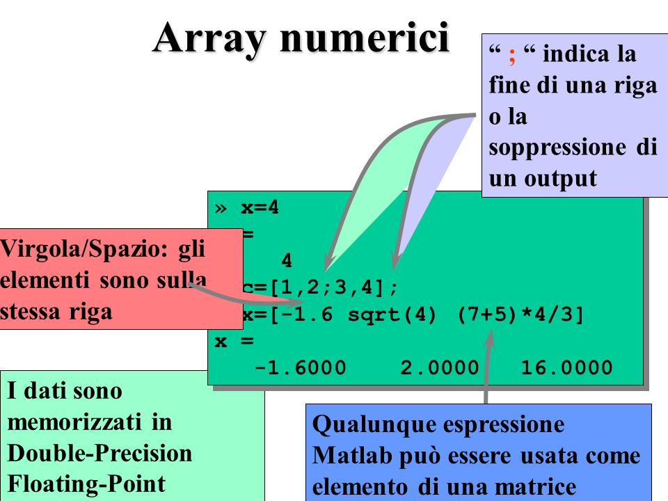 Array numerici I dati sono memorizzati in Double-Precision Floating-Point » x=4 x = 4 » c=[1,2;3,4]; » x=[-1.6 sqrt(4) (7+5)*4/3] x = -1.6000 2.0000 16.0000 » x=4 x = 4 » c=[1,2;3,4]; » x=[-1.6 sqrt(4) (7+5)*4/3] x = -1.6000 2.0000 16.0000 ; indica la fine di una riga o la soppressione di un output Virgola/Spazio: gli elementi sono sulla stessa riga Qualunque espressione Matlab può essere usata come elemento di una matrice