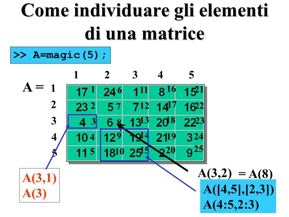 Come individuare gli elementi di una matrice A = 1 2 3 4 5 1234512345 >> A=magic(5); A(3,2) = A(8) 1 2 3 4 5 6 7 8 9 10 11 12 13 14 15 16 17 18 19 20 21 22 23 24 25 A(3,1) A(3) A([4,5],[2,3]) A(4:5,2:3)