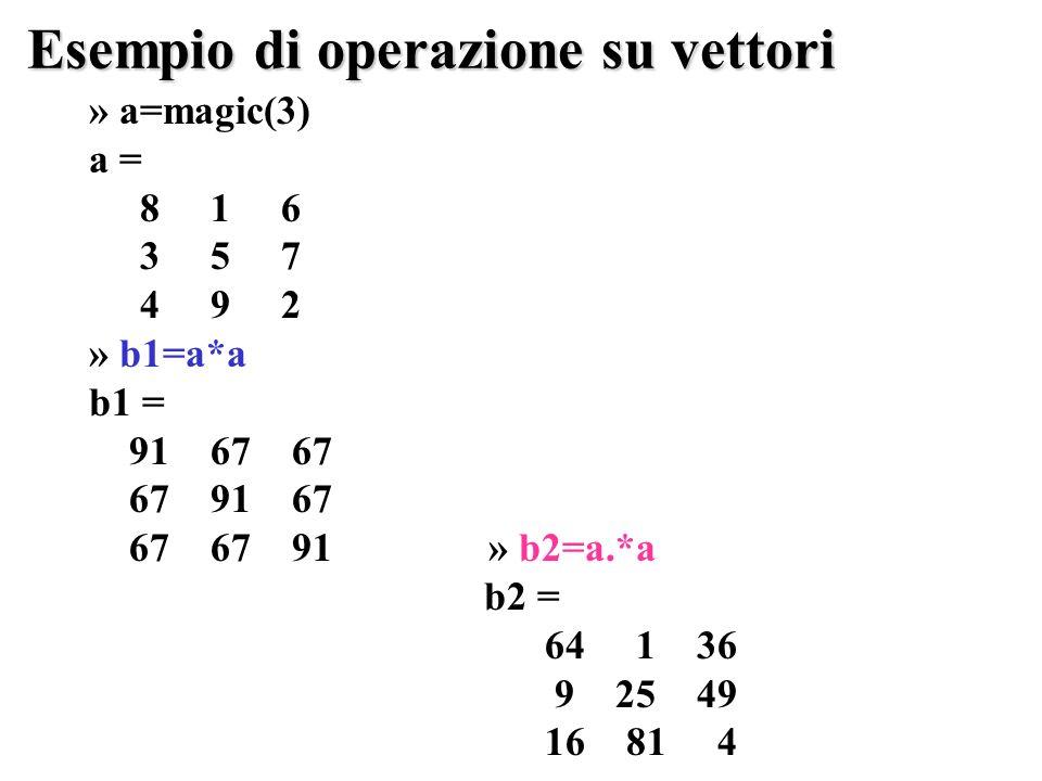 Esempio di operazione su vettori » a=magic(3) a = 8 1 6 3 5 7 4 9 2 » b1=a*a b1 = 91 67 67 67 91 67 67 67 91 » b2=a.*a b2 = 64 1 36 9 25 49 16 81 4