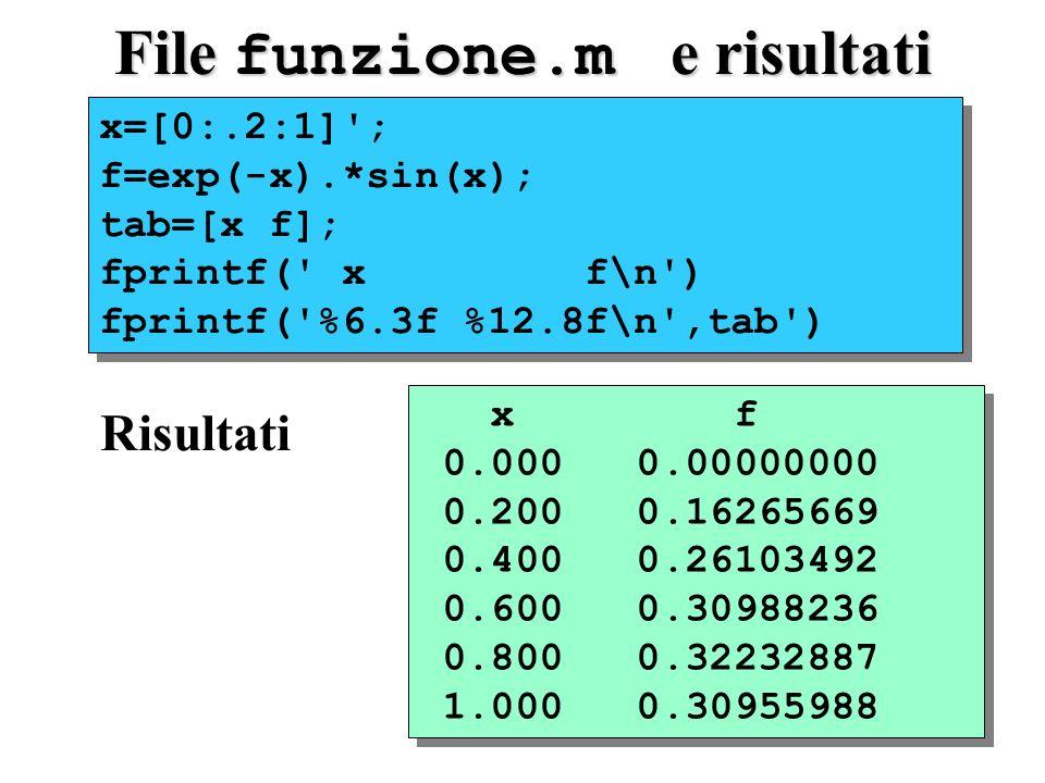 File funzione.m e risultati x=[0:.2:1] ; f=exp(-x).*sin(x); tab=[x f]; fprintf( x f\n ) fprintf( %6.3f %12.8f\n ,tab ) x=[0:.2:1] ; f=exp(-x).*sin(x); tab=[x f]; fprintf( x f\n ) fprintf( %6.3f %12.8f\n ,tab ) x f 0.000 0.00000000 0.200 0.16265669 0.400 0.26103492 0.600 0.30988236 0.800 0.32232887 1.000 0.30955988 x f 0.000 0.00000000 0.200 0.16265669 0.400 0.26103492 0.600 0.30988236 0.800 0.32232887 1.000 0.30955988 Risultati