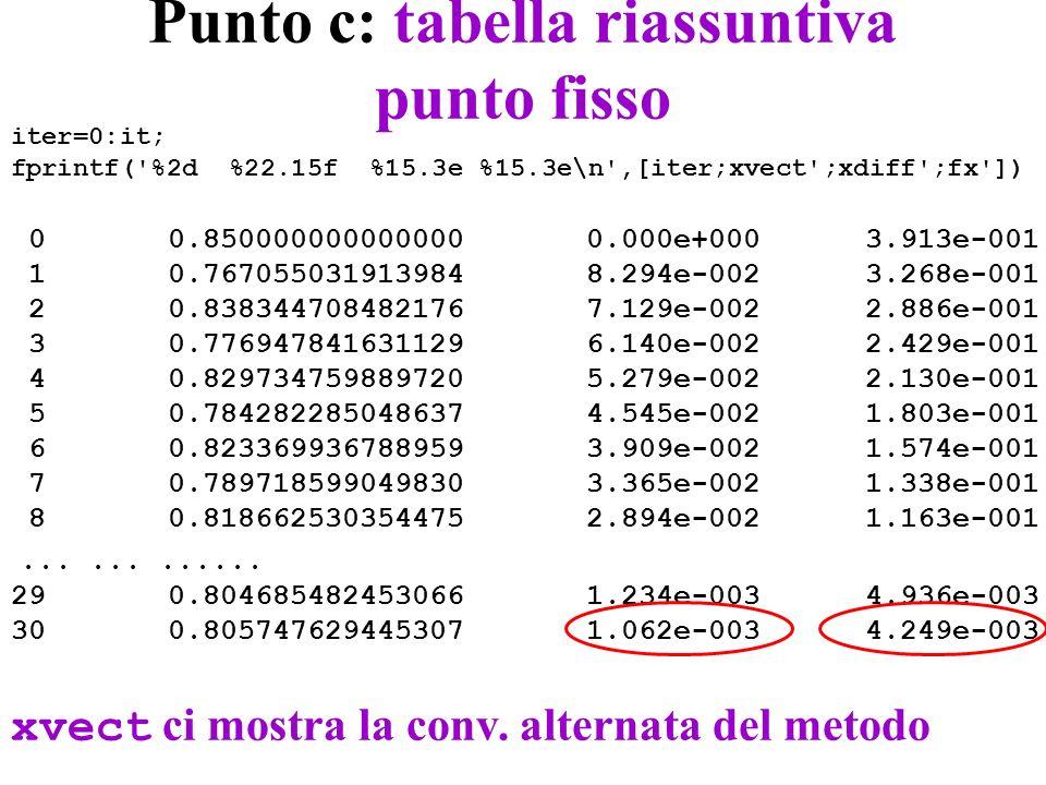 Punto c: tabella riassuntiva punto fisso iter=0:it; fprintf( %2d %22.15f %15.3e %15.3e\n ,[iter;xvect ;xdiff ;fx ]) 0 0.850000000000000 0.000e+000 3.913e-001 1 0.767055031913984 8.294e-002 3.268e-001 2 0.838344708482176 7.129e-002 2.886e-001 3 0.776947841631129 6.140e-002 2.429e-001 4 0.829734759889720 5.279e-002 2.130e-001 5 0.784282285048637 4.545e-002 1.803e-001 6 0.823369936788959 3.909e-002 1.574e-001 7 0.789718599049830 3.365e-002 1.338e-001 8 0.818662530354475 2.894e-002 1.163e-001............