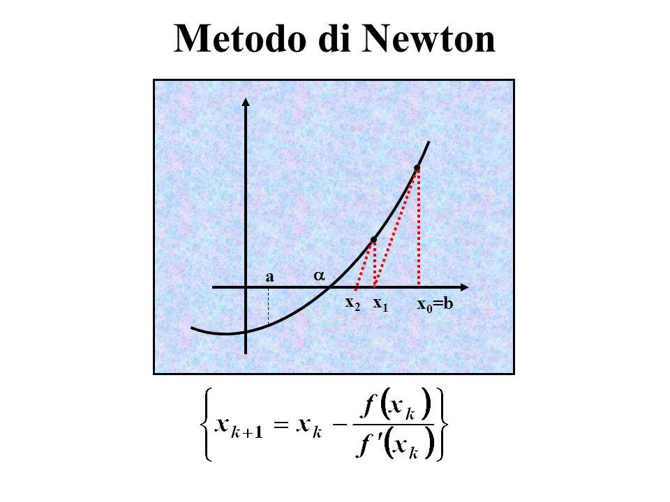 x 0 =b a Metodo di Newton x1x1 x2x2