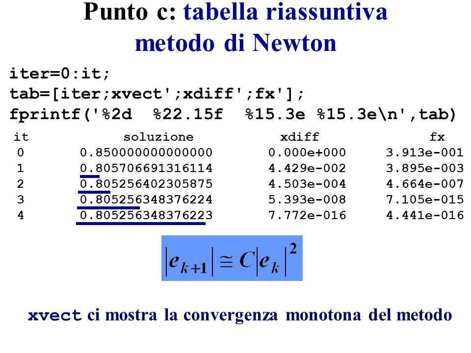 Punto c: tabella riassuntiva metodo di Newton iter=0:it; tab=[iter;xvect ;xdiff ;fx ]; fprintf( %2d %22.15f %15.3e %15.3e\n ,tab) it soluzione xdiff fx 0 0.850000000000000 0.000e+000 3.913e-001 1 0.805706691316114 4.429e-002 3.895e-003 2 0.805256402305875 4.503e-004 4.664e-007 3 0.805256348376224 5.393e-008 7.105e-015 4 0.805256348376223 7.772e-016 4.441e-016 xvect ci mostra la convergenza monotona del metodo