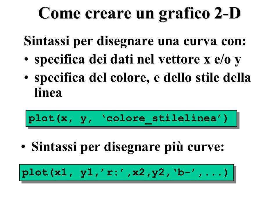 Come creare un grafico 2-D Sintassi per disegnare una curva con: specifica dei dati nel vettore x e/o y specifica del colore, e dello stile della linea plot(x, y, colore_stilelinea) plot(x1, y1,r:,x2,y2,b-,...) Sintassi per disegnare più curve: