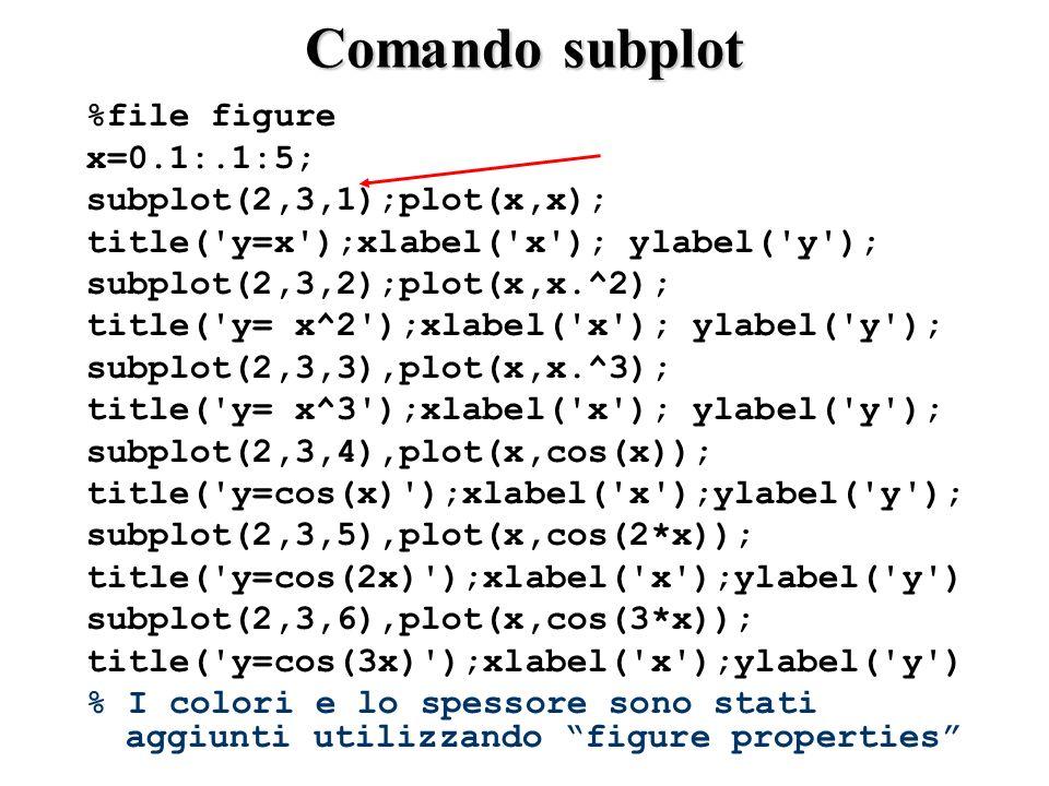 Comando subplot %file figure x=0.1:.1:5; subplot(2,3,1);plot(x,x); title( y=x );xlabel( x ); ylabel( y ); subplot(2,3,2);plot(x,x.^2); title( y= x^2 );xlabel( x ); ylabel( y ); subplot(2,3,3),plot(x,x.^3); title( y= x^3 );xlabel( x ); ylabel( y ); subplot(2,3,4),plot(x,cos(x)); title( y=cos(x) );xlabel( x );ylabel( y ); subplot(2,3,5),plot(x,cos(2*x)); title( y=cos(2x) );xlabel( x );ylabel( y ) subplot(2,3,6),plot(x,cos(3*x)); title( y=cos(3x) );xlabel( x );ylabel( y ) % I colori e lo spessore sono stati aggiunti utilizzando figure properties