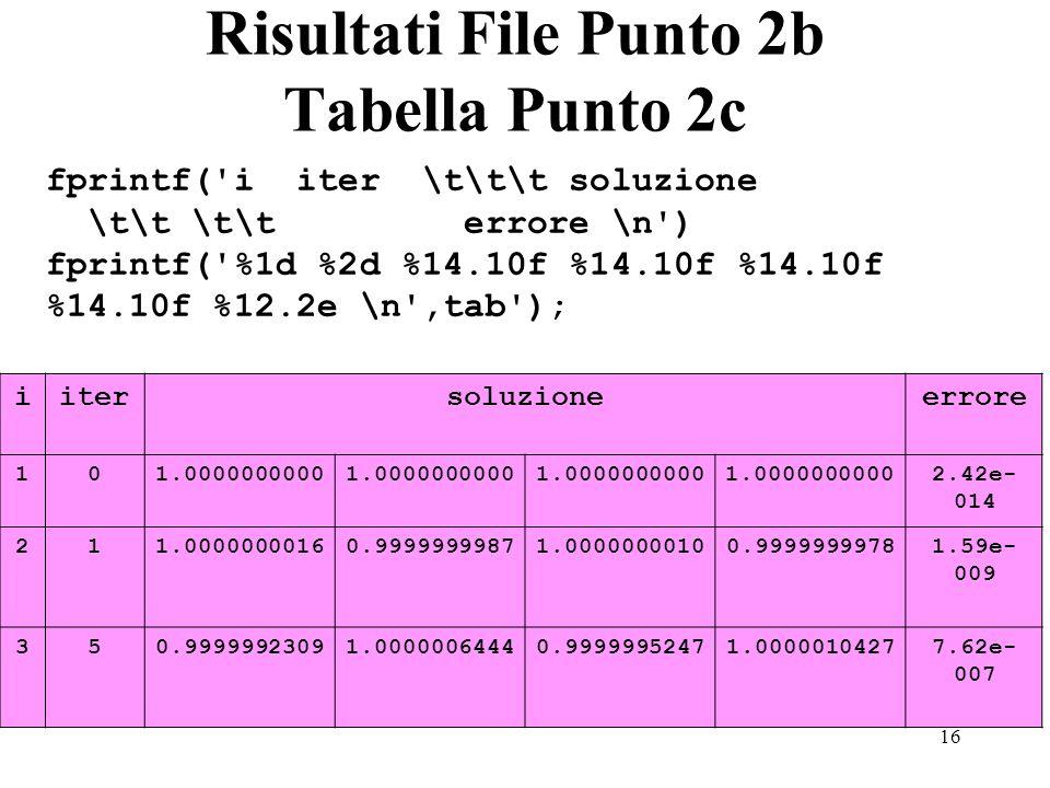 16 Risultati File Punto 2b Tabella Punto 2c fprintf( i iter \t\t\t soluzione \t\t \t\t errore \n ) fprintf( %1d %2d %14.10f %14.10f %14.10f %14.10f %12.2e \n ,tab ); iitersoluzioneerrore 101.0000000000 2.42e- 014 211.00000000160.99999999871.00000000100.99999999781.59e- 009 350.99999923091.00000064440.99999952471.00000104277.62e- 007