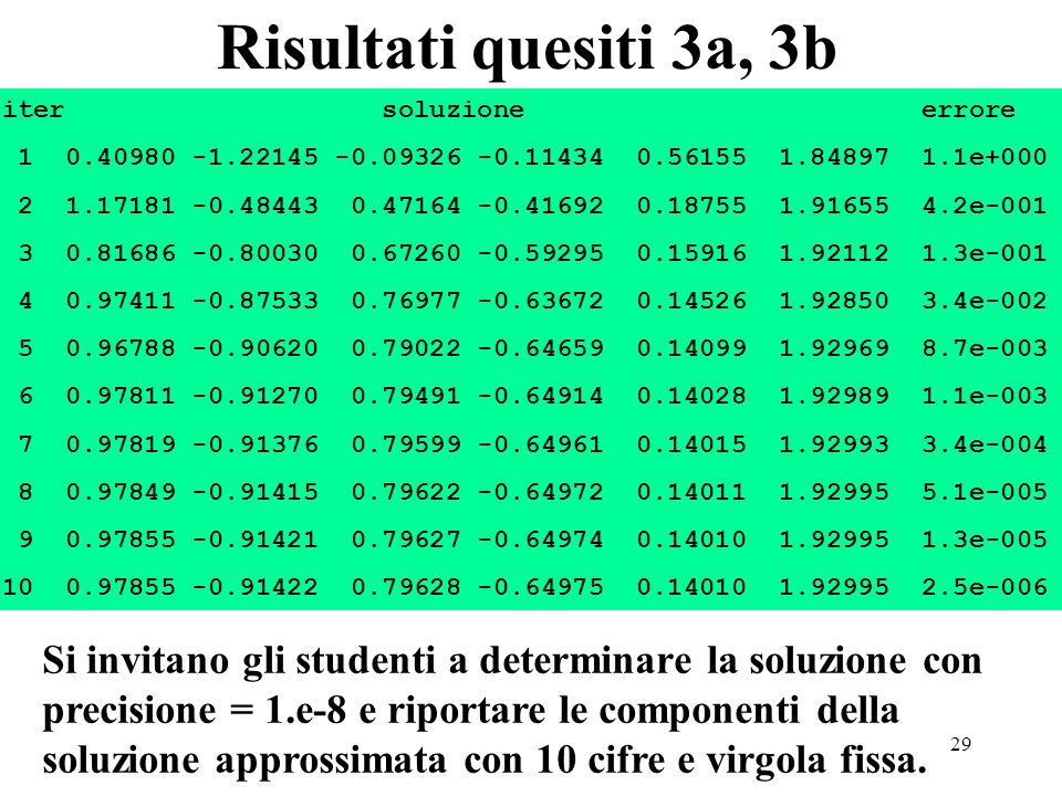 29 Risultati quesiti 3a, 3b iter soluzione errore 1 0.40980 -1.22145 -0.09326 -0.11434 0.56155 1.84897 1.1e+000 2 1.17181 -0.48443 0.47164 -0.41692 0.