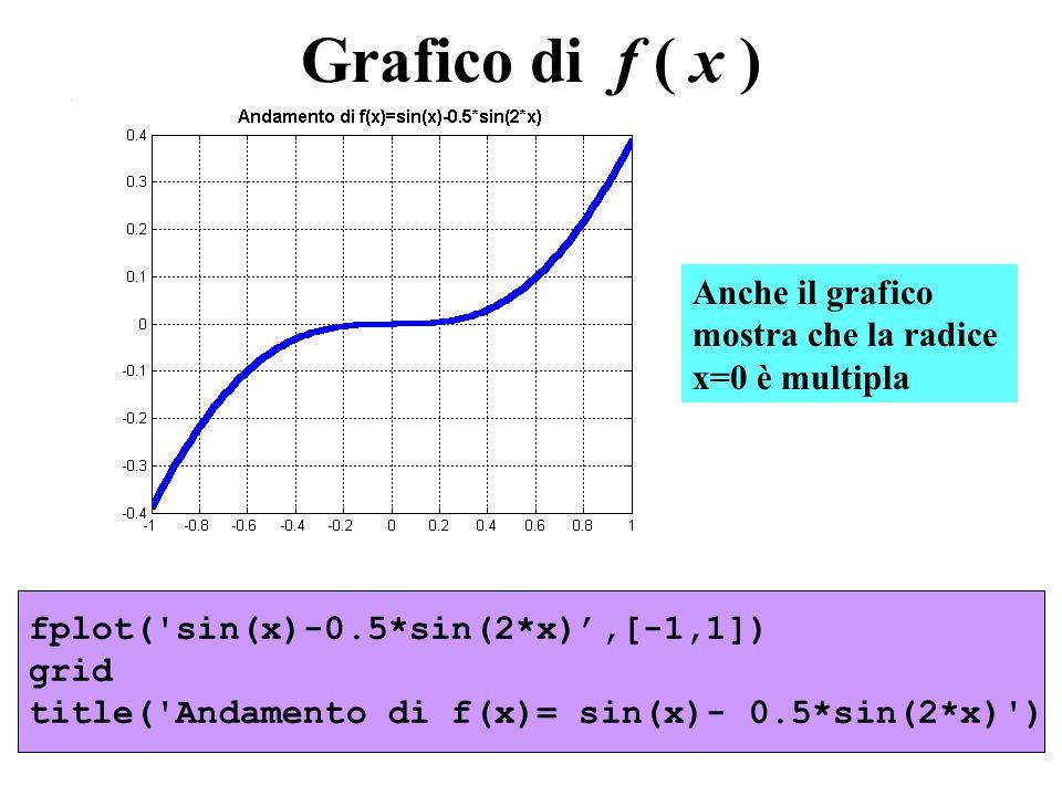 Grafico di f ( x ) fplot('sin(x)-0.5*sin(2*x),[-1,1]) grid title('Andamento di f(x)= sin(x)- 0.5*sin(2*x)') Anche il grafico mostra che la radice x=0