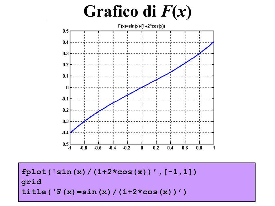 fplot('sin(x)/(1+2*cos(x)),[-1,1]) grid title(F(x)=sin(x)/(1+2*cos(x))) Grafico di F(x)
