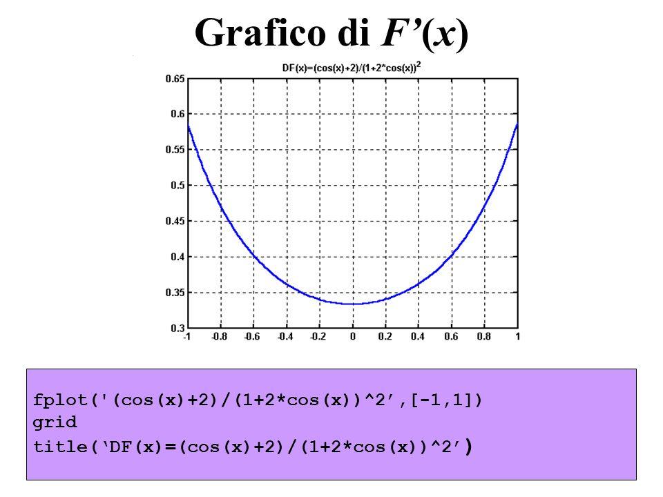fplot('(cos(x)+2)/(1+2*cos(x))^2,[-1,1]) grid title(DF(x)=(cos(x)+2)/(1+2*cos(x))^2 ) Grafico di F(x)