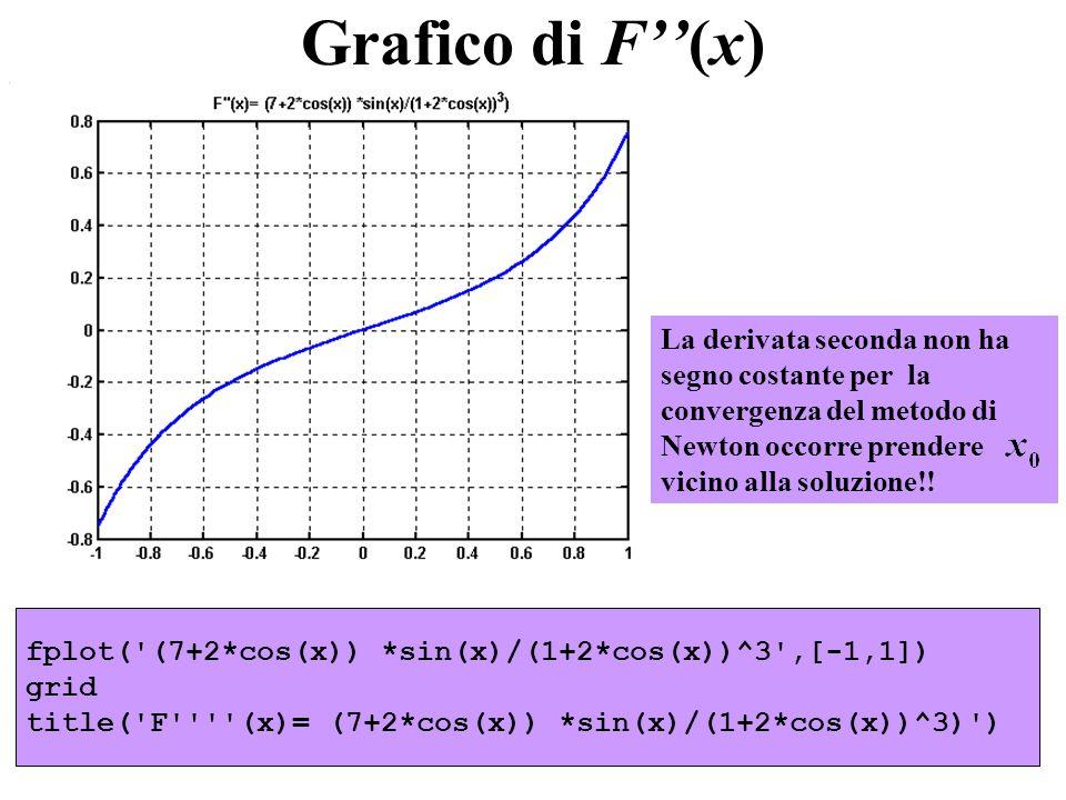 fplot('(7+2*cos(x)) *sin(x)/(1+2*cos(x))^3',[-1,1]) grid title('F''''(x)= (7+2*cos(x)) *sin(x)/(1+2*cos(x))^3)') La derivata seconda non ha segno cost