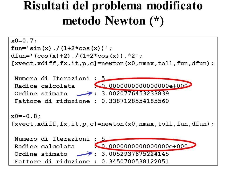 Risultati del problema modificato metodo Newton (*) x0=0.7; fun='sin(x)./(1+2*cos(x))'; dfun='(cos(x)+2)./(1+2*cos(x)).^2'; [xvect,xdiff,fx,it,p,c]=ne