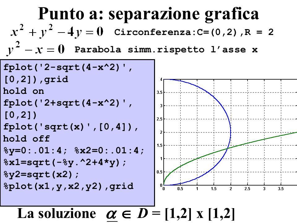Punto a: separazione grafica Circonferenza:C=(0,2),R = 2 Parabola simm.rispetto lasse x La soluzione D = [1,2] x [1,2] fplot('2-sqrt(4-x^2)', [0,2]),g