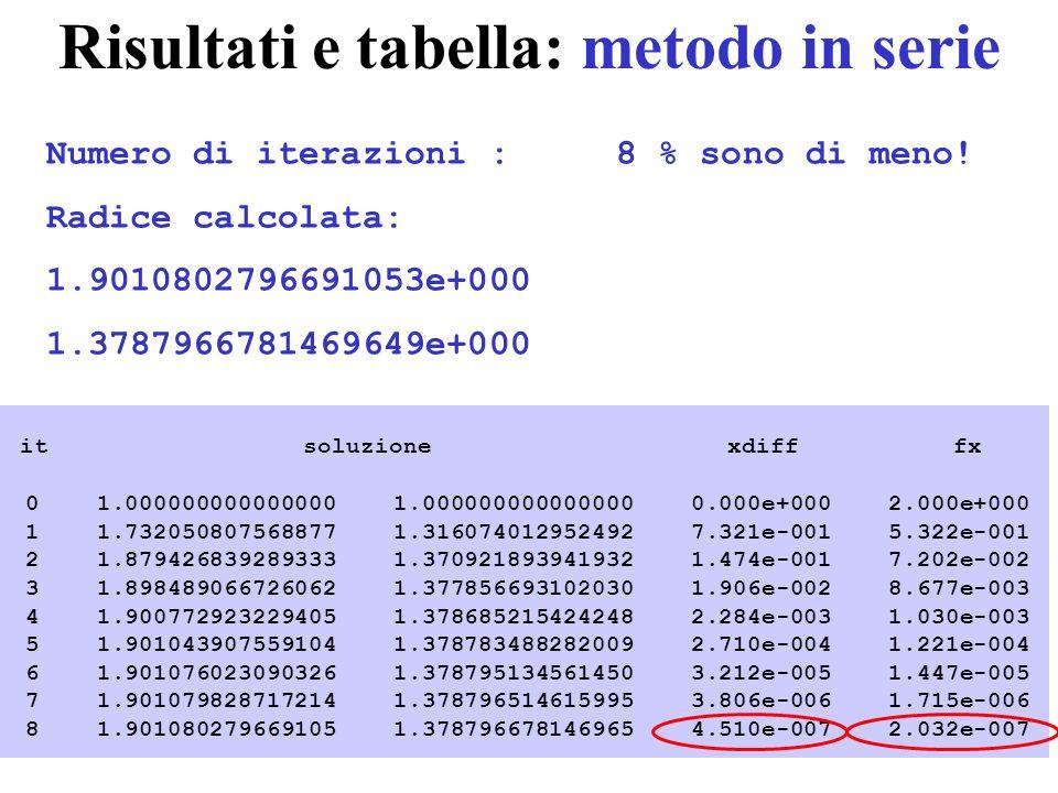 Risultati e tabella: metodo in serie it soluzione xdiff fx 0 1.000000000000000 1.000000000000000 0.000e+000 2.000e+000 1 1.732050807568877 1.316074012