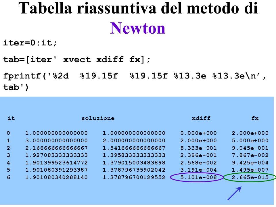 Tabella riassuntiva del metodo di Newton it soluzione xdiff fx 0 1.000000000000000 1.000000000000000 0.000e+000 2.000e+000 1 3.000000000000000 2.00000